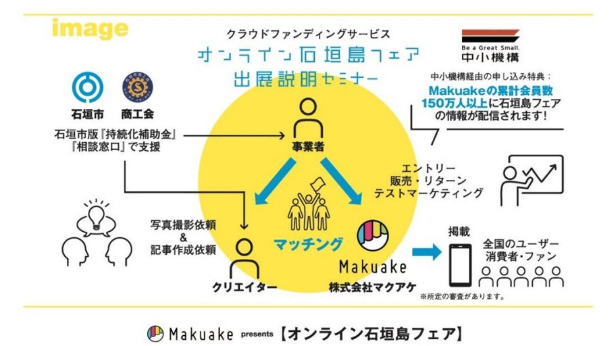 【図表】オンライン石垣島フェア〜応援型購入サービスMakuakeへの出展〜の仕組み