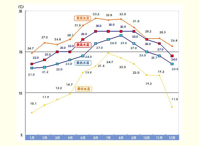 石垣島の年間水温の目安