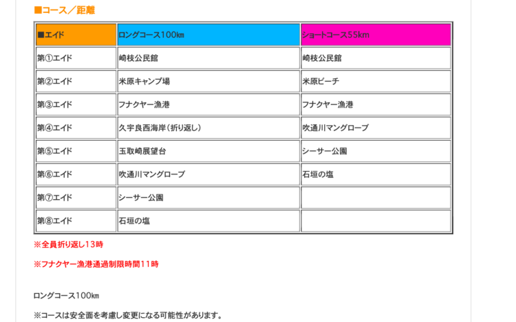 ロング/ショートコースの表