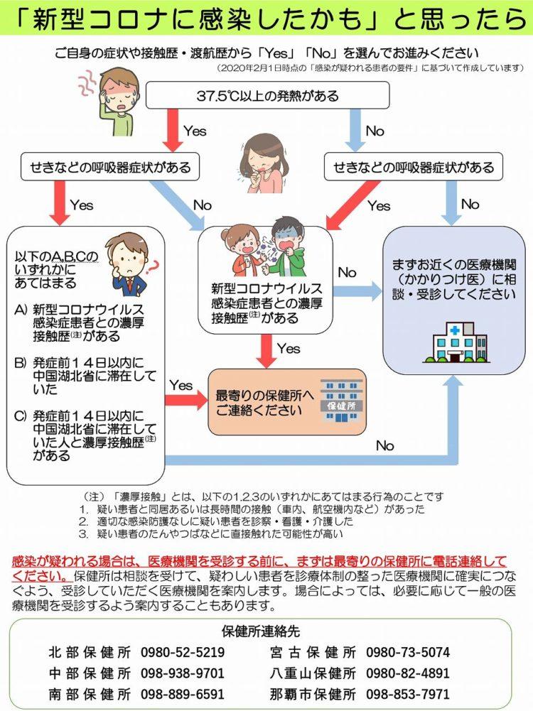 新型コロナウイルスに感染したと思ったら|石垣島PR情報局