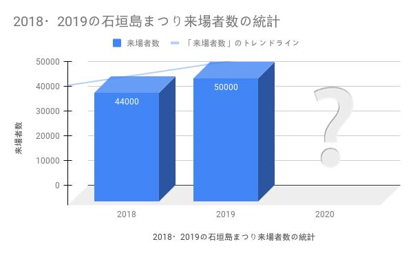 2018・2019の石垣島まつり来場者数の統計グラフ